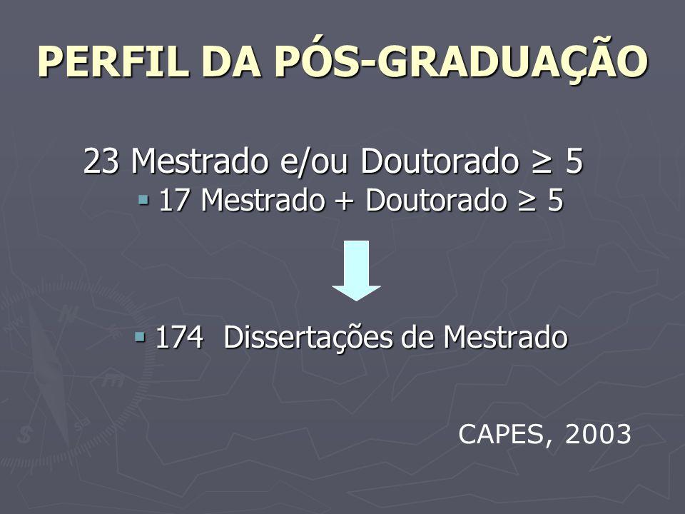PERFIL DA PÓS-GRADUAÇÃO 23 Mestrado e/ou Doutorado 5 17 Mestrado + Doutorado 5 17 Mestrado + Doutorado 5 174 Dissertações de Mestrado 174 Dissertações