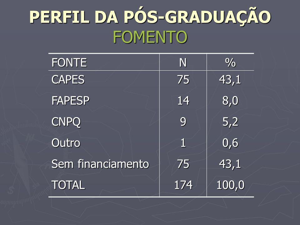 PERFIL DA PÓS-GRADUAÇÃO FOMENTO FONTEN% CAPES7543,1 FAPESP148,0 CNPQ95,2 Outro10,6 Sem financiamento 7543,1 TOTAL174100,0