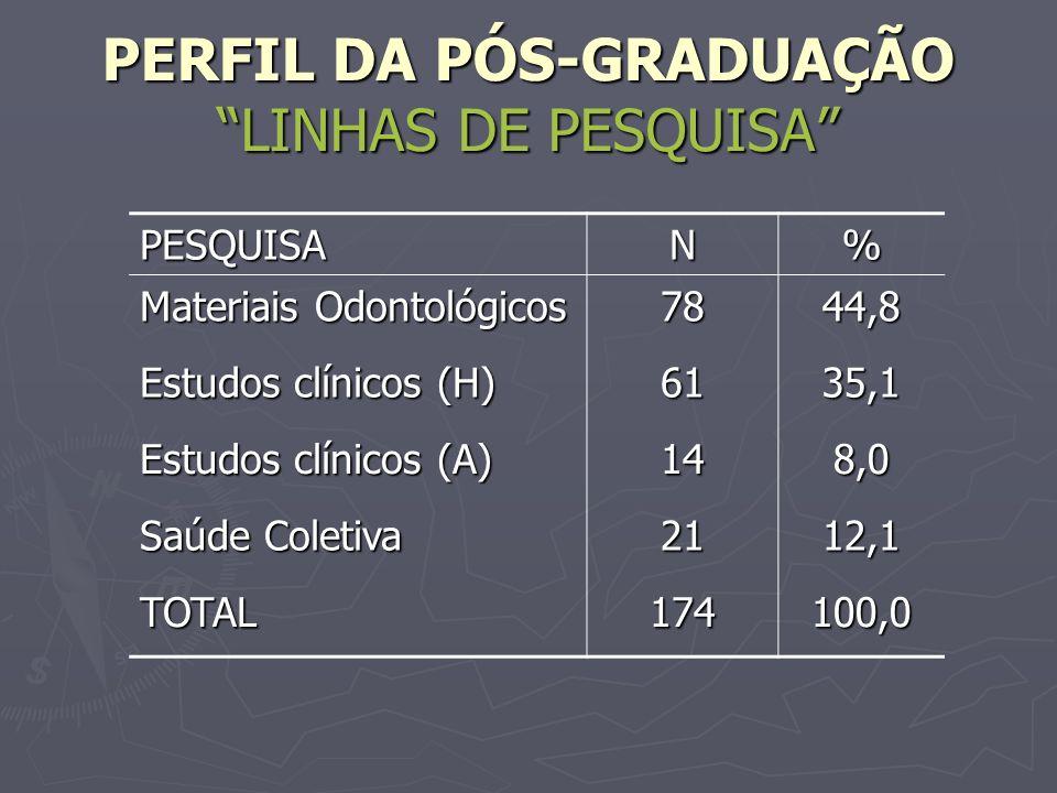PERFIL DA PÓS-GRADUAÇÃO LINHAS DE PESQUISA PESQUISAN% Materiais Odontológicos 7844,8 Estudos clínicos (H) 6135,1 Estudos clínicos (A) 148,0 Saúde Cole