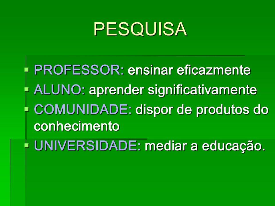 PESQUISA PROFESSOR: ensinar eficazmente PROFESSOR: ensinar eficazmente ALUNO: aprender significativamente ALUNO: aprender significativamente COMUNIDAD