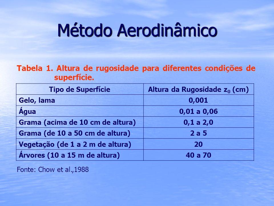 Método Aerodinâmico Tabela 1. Altura de rugosidade para diferentes condições de superfície. Tipo de SuperfícieAltura da Rugosidade z 0 (cm) Gelo, lama