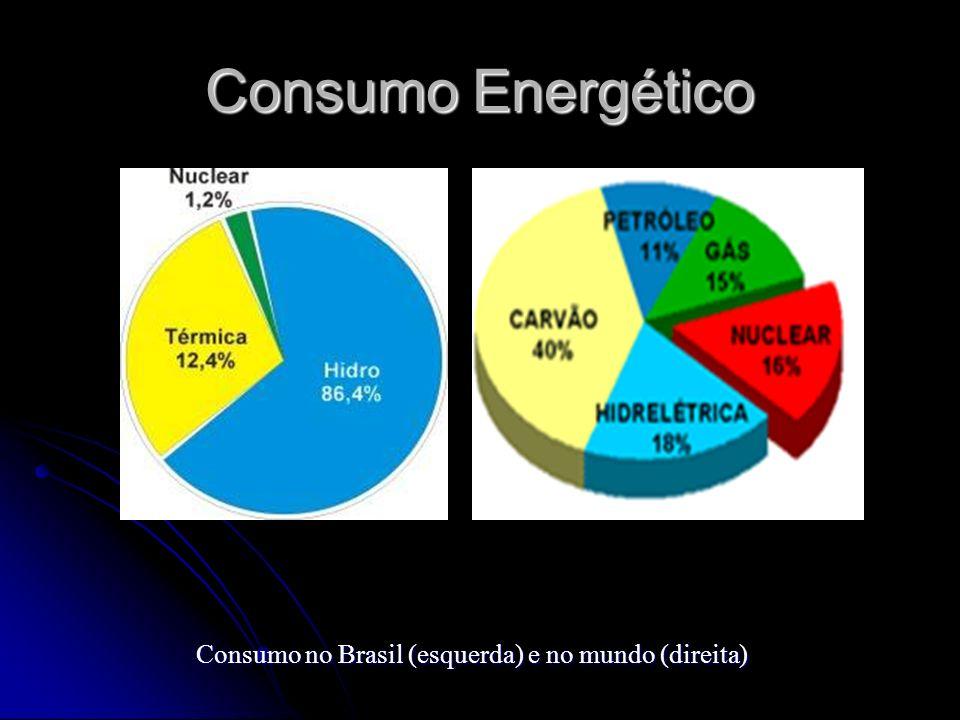 Consumo Energético Consumo no Brasil (esquerda) e no mundo (direita)