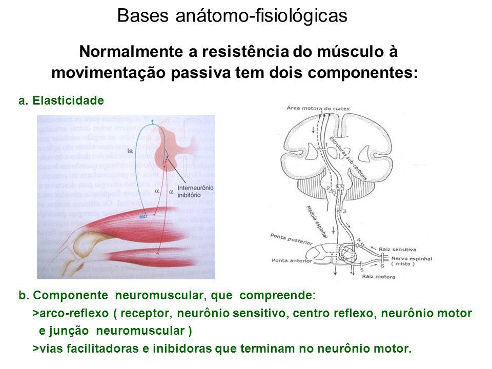 Bases anátomo-fisiológicas Normalmente a resistência do músculo à movimentação passiva tem dois componentes: a. Elasticidade b. Componente neuromuscul