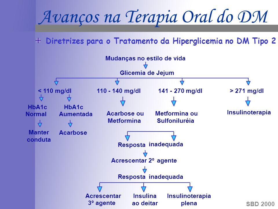 SBD 2000 Mudanças no estilo de vida < 110 mg/dl 110 - 140 mg/dl 141 - 270 mg/dl> 271 mg/dl Acarbose ou Metformina Insulinoterapia Metformina ou Sulfoniluréia HbA1c NormalAumentada Manter conduta Acarbose Glicemia de Jejum Resposta inadequada Acrescentar 2ºagente Respostainadequada Acrescentar 3º agente Insulina ao deitar Insulinoterapia plena Diretrizes para o Tratamento da Hiperglicemia no DM Tipo 2 Avanços na Terapia Oral do DM