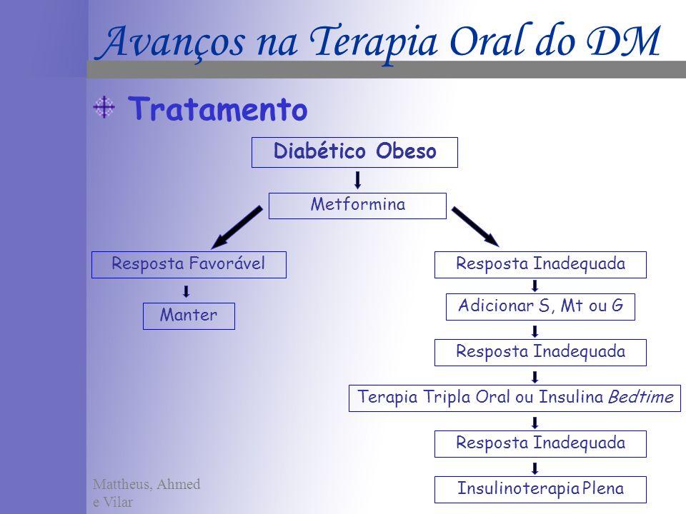 Tratamento Metformina Resposta InadequadaResposta Favorável Manter Diabético Obeso Adicionar S, Mt ou G Resposta Inadequada Terapia Tripla Oral ou Ins