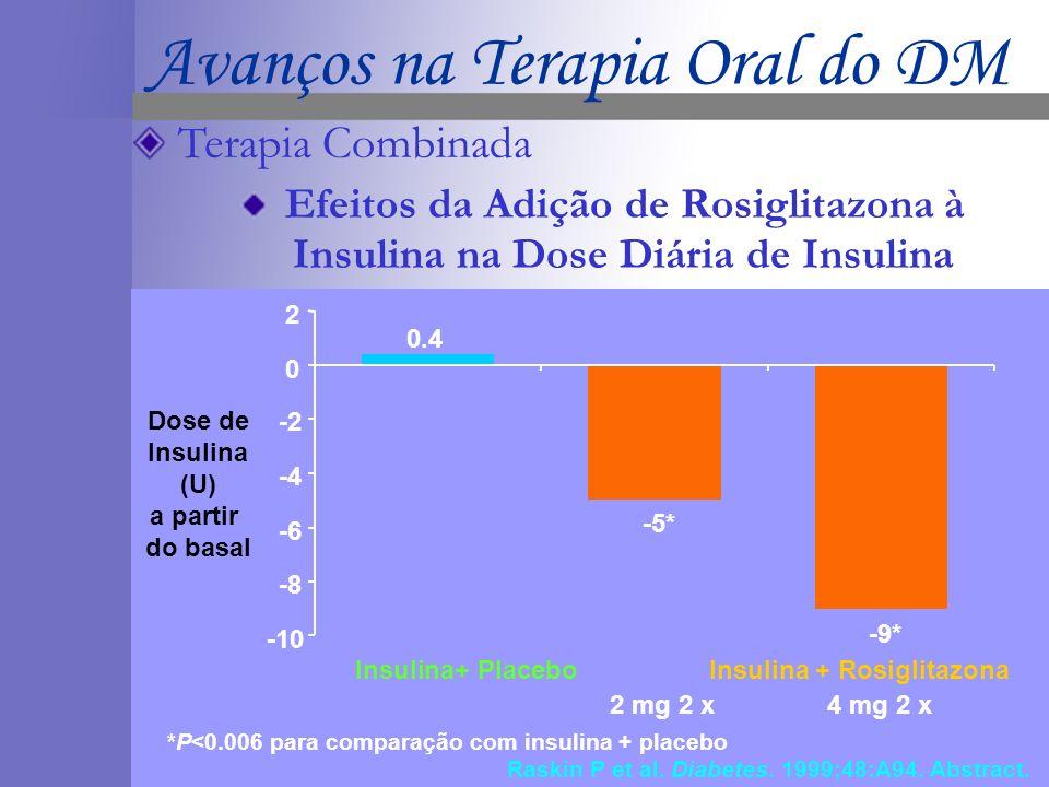 *P<0.006 para comparação com insulina + placebo Raskin P et al. Diabetes. 1999;48:A94. Abstract. -10 -8 -6 -4 -2 0 2 2 mg 2 x4 mg 2 x -5* -9* Insulina