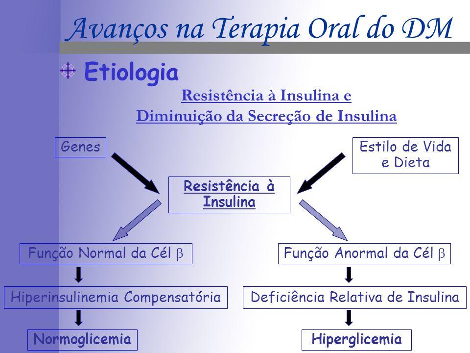 Etiologia Hiperinsulinemia Compensatória GenesEstilo de Vida e Dieta Resistência à Insulina Deficiência Relativa de Insulina Hiperglicemia Função Anormal da Cél Resistência à Insulina e Diminuição da Secreção de Insulina Função Normal da Cél Normoglicemia Avanços na Terapia Oral do DM