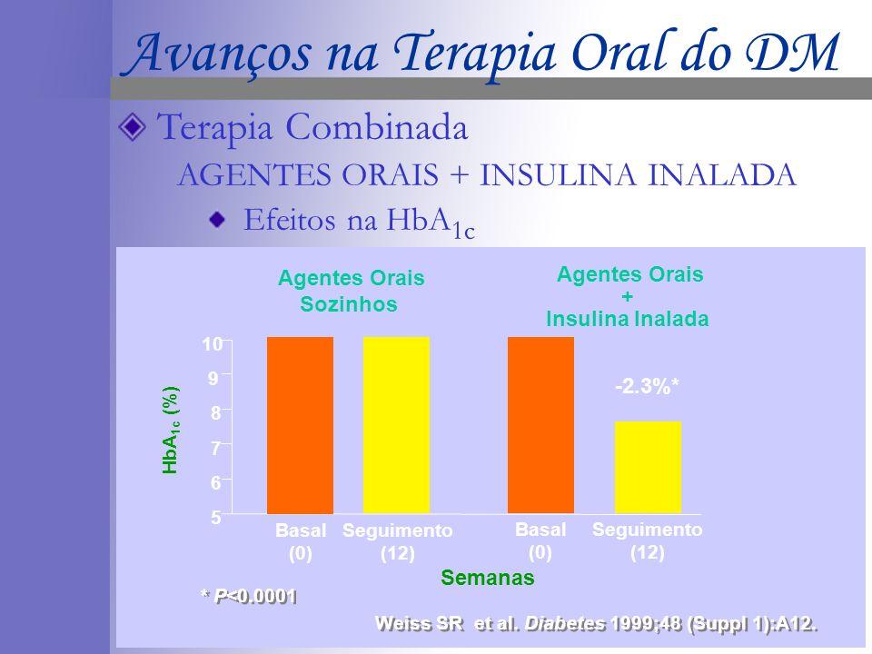 * P<0.0001 Weiss SR et al. Diabetes 1999;48 (Suppl 1):A12. * P<0.0001 Weiss SR et al. Diabetes 1999;48 (Suppl 1):A12. 5 8 9 HbA 1c (%) 7 6 10 Basal (0