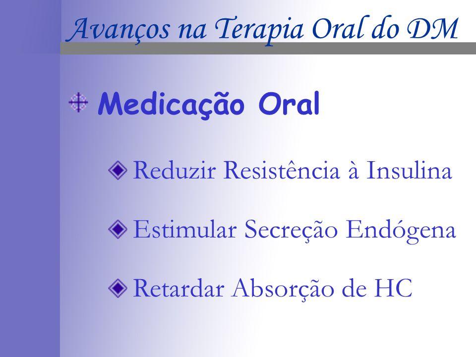 Medicação Oral Tipos Sulfoniluréias Biguanidas Inibidores de -glicosidade Tiazolidinedionas Meglitinidas Avanços na Terapia Oral do DM