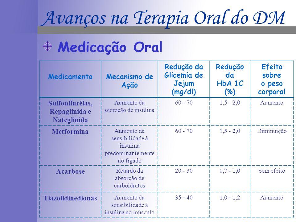 MedicamentoMecanismo de Ação Redução da Glicemia de Jejum (mg/dl) Redução da HbA 1C (%) Efeito sobre o peso corporal Sulfoniluréias, Repaglinida e Nat
