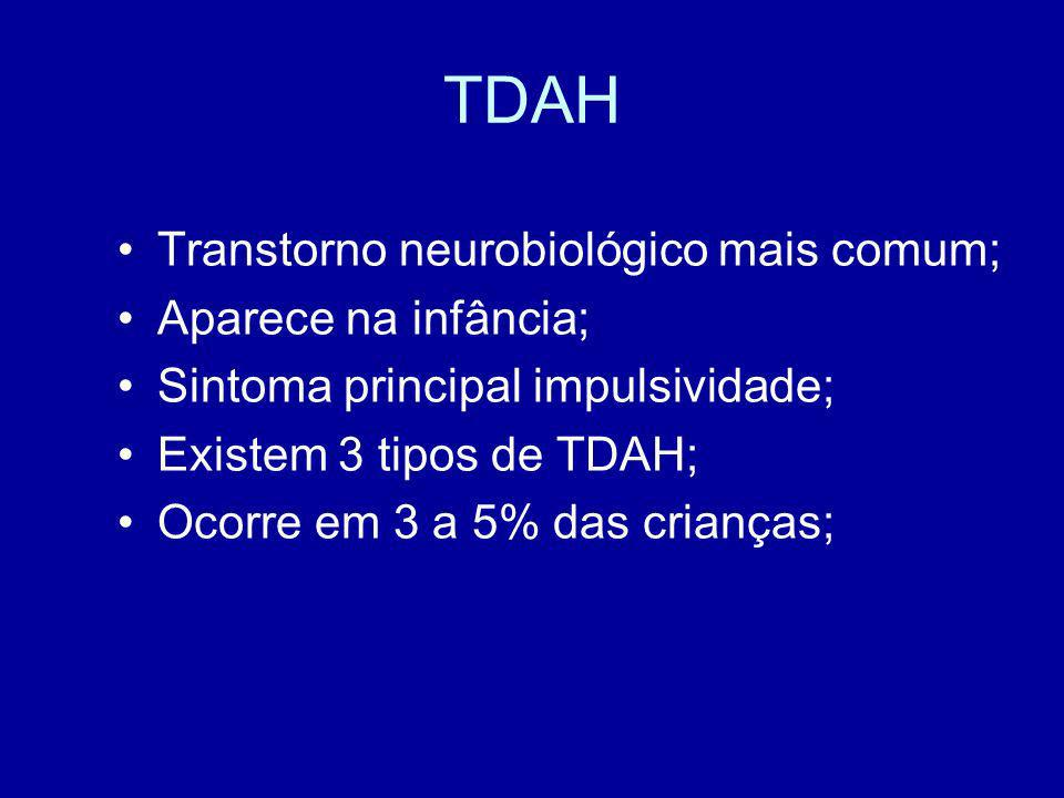 TDAH Transtorno neurobiológico mais comum; Aparece na infância; Sintoma principal impulsividade; Existem 3 tipos de TDAH; Ocorre em 3 a 5% das criança