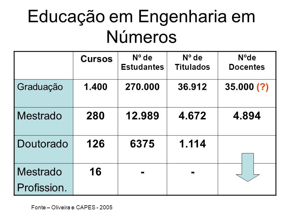 Educação em Engenharia em Números Cursos Nº de Estudantes Nº de Titulados Nºde Docentes Graduação1.400270.00036.91235.000 (?) Mestrado28012.9894.6724.