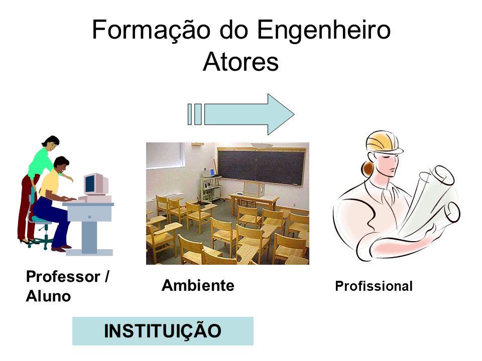 Formação do Engenheiro Atores Professor / Aluno Ambiente Profissional INSTITUIÇÃO