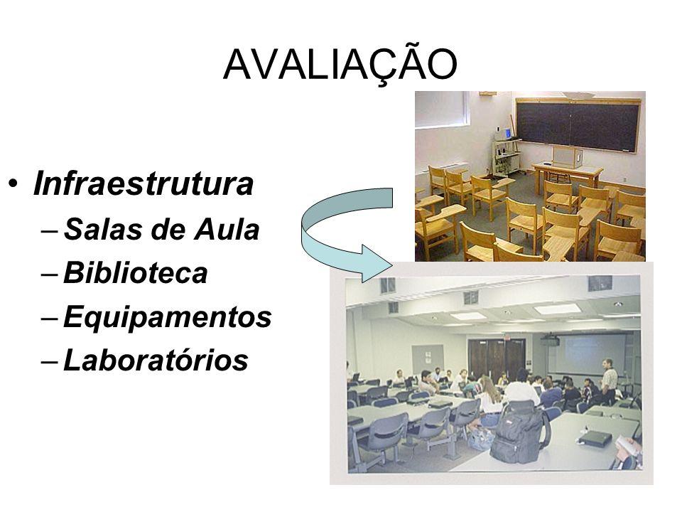 AVALIAÇÃO Infraestrutura –Salas de Aula –Biblioteca –Equipamentos –Laboratórios