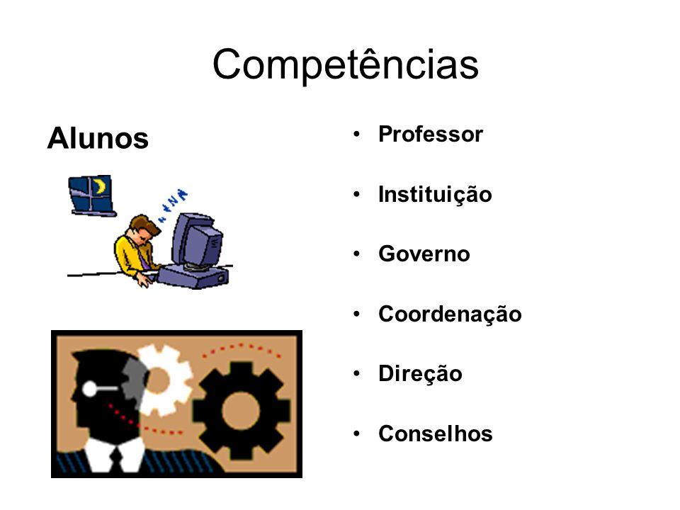 Competências Professor Instituição Governo Coordenação Direção Conselhos Alunos
