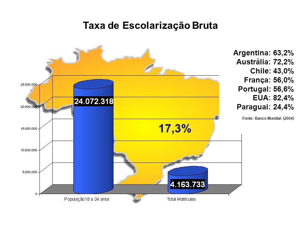 Taxa de Escolarização Bruta 17,3% Argentina: 63,2% Austrália: 72,2% Chile: 43,0% França: 56,0% Portugal: 56,6% EUA: 82,4% Paraguai: 24,4% Fonte: Banco