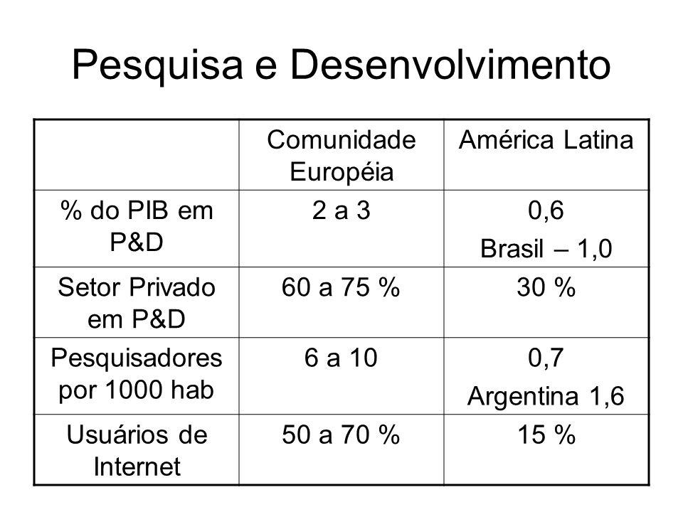 Pesquisa e Desenvolvimento Comunidade Européia América Latina % do PIB em P&D 2 a 30,6 Brasil – 1,0 Setor Privado em P&D 60 a 75 %30 % Pesquisadores p