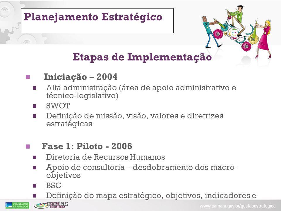 Planejamento Estratégico Etapas de Implementação Iniciação – 2004 Alta administração (área de apoio administrativo e técnico-legislativo) SWOT Definiç