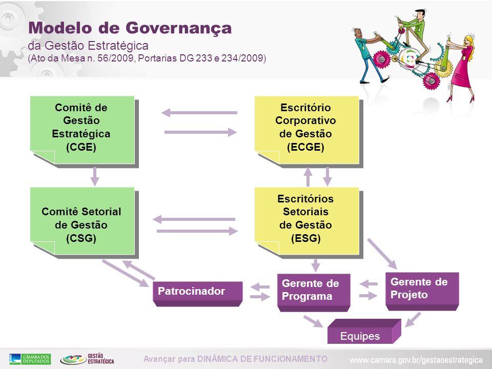 Comitê de Gestão Estratégica (CGE) Comitê de Gestão Estratégica (CGE) Comitê Setorial de Gestão (CSG) Comitê Setorial de Gestão (CSG) Escritório Corpo
