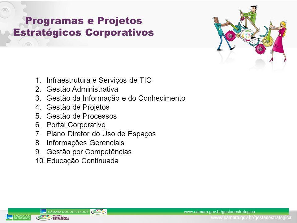 1.Infraestrutura e Serviços de TIC 2.Gestão Administrativa 3.Gestão da Informação e do Conhecimento 4.Gestão de Projetos 5.Gestão de Processos 6.Porta