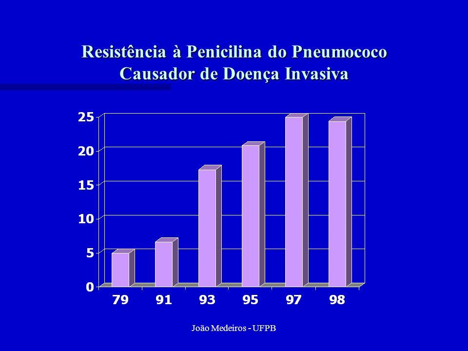 João Medeiros - UFPB Resistência à Penicilina do Pneumococo Causador de Doença Invasiva