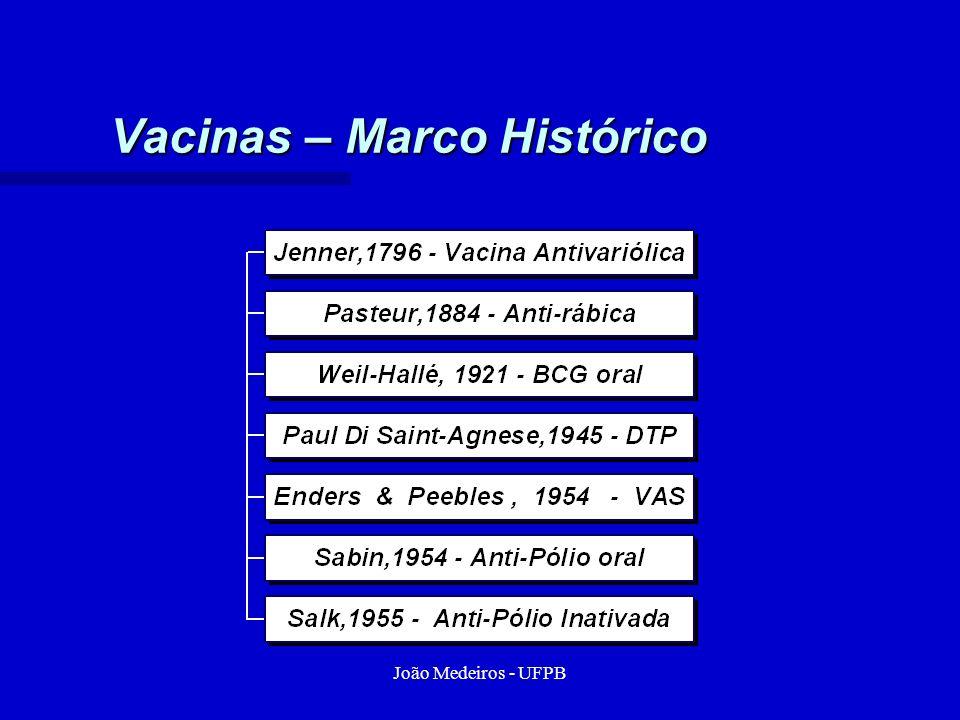 João Medeiros - UFPB Vacinas – Marco Histórico