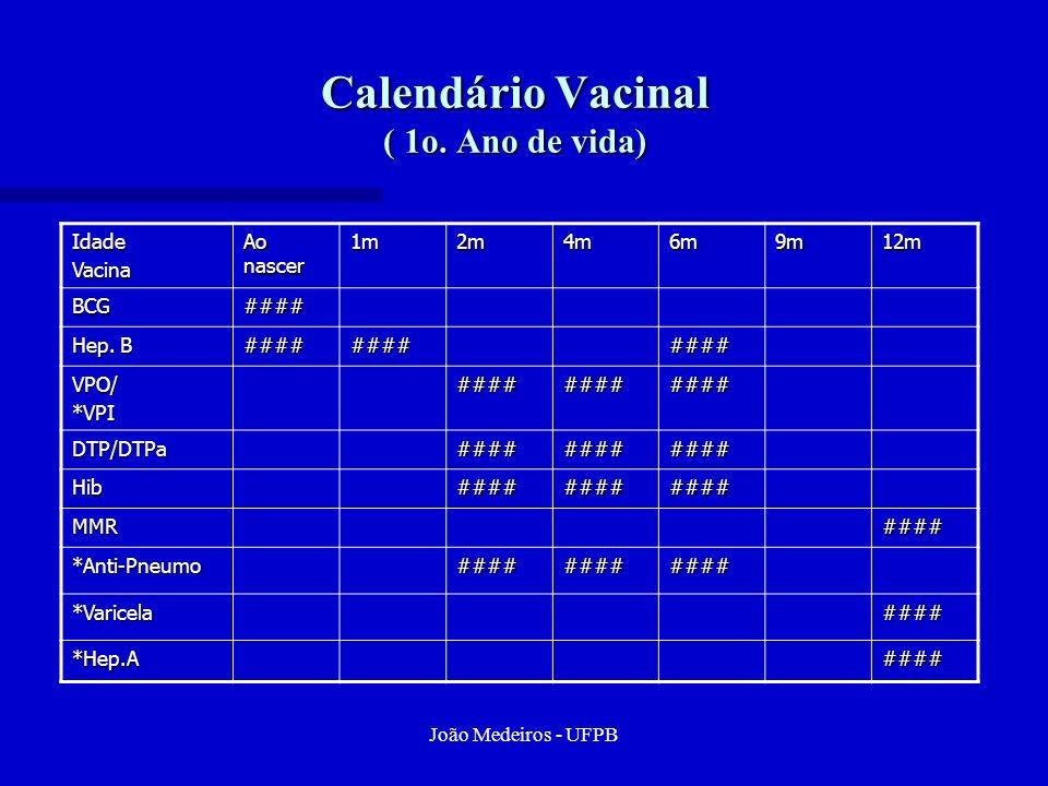 João Medeiros - UFPB Calendário Vacinal ( 1o. Ano de vida) IdadeVacina Ao nascer 1m2m4m6m9m12m BCG#### Hep. B ############ VPO/*VPI############ DTP/DT