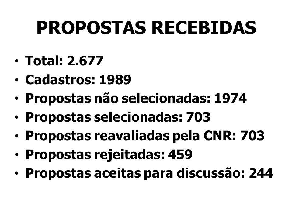 PROPOSTAS RECEBIDAS Total: 2.677 Cadastros: 1989 Propostas não selecionadas: 1974 Propostas selecionadas: 703 Propostas reavaliadas pela CNR: 703 Prop