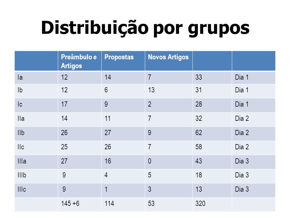 Distribuição por grupos Preâmbulo e Artigos PropostasNovos Artigos Ia1214733Dia 1 Ib1261331Dia 1 Ic179228Dia 1 IIa1411732Dia 2 IIb2627962Dia 2 IIc2526