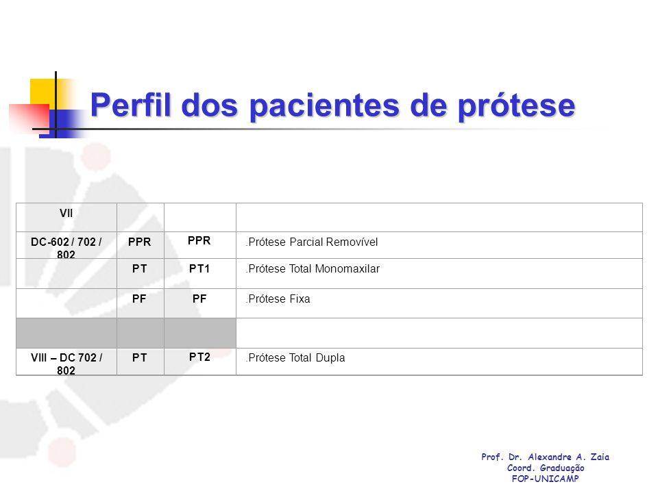 Perfil dos pacientes de prótese VII DC-602 / 702 / 802 PPR.Prótese Parcial Removível PT PT1.Prótese Total Monomaxilar PF.Prótese Fixa VIII – DC 702 /