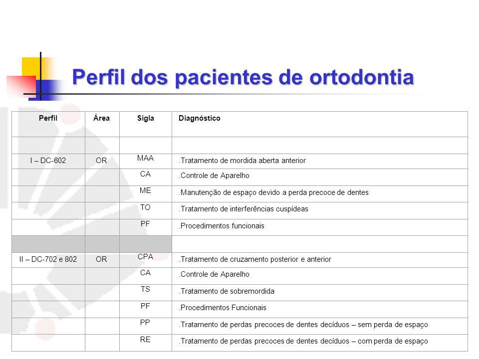 Perfil dos pacientes de ortodontia PerfilÁreaSiglaDiagnóstico I – DC-602OR MAA.Tratamento de mordida aberta anterior CA.Controle de Aparelho ME.Manute