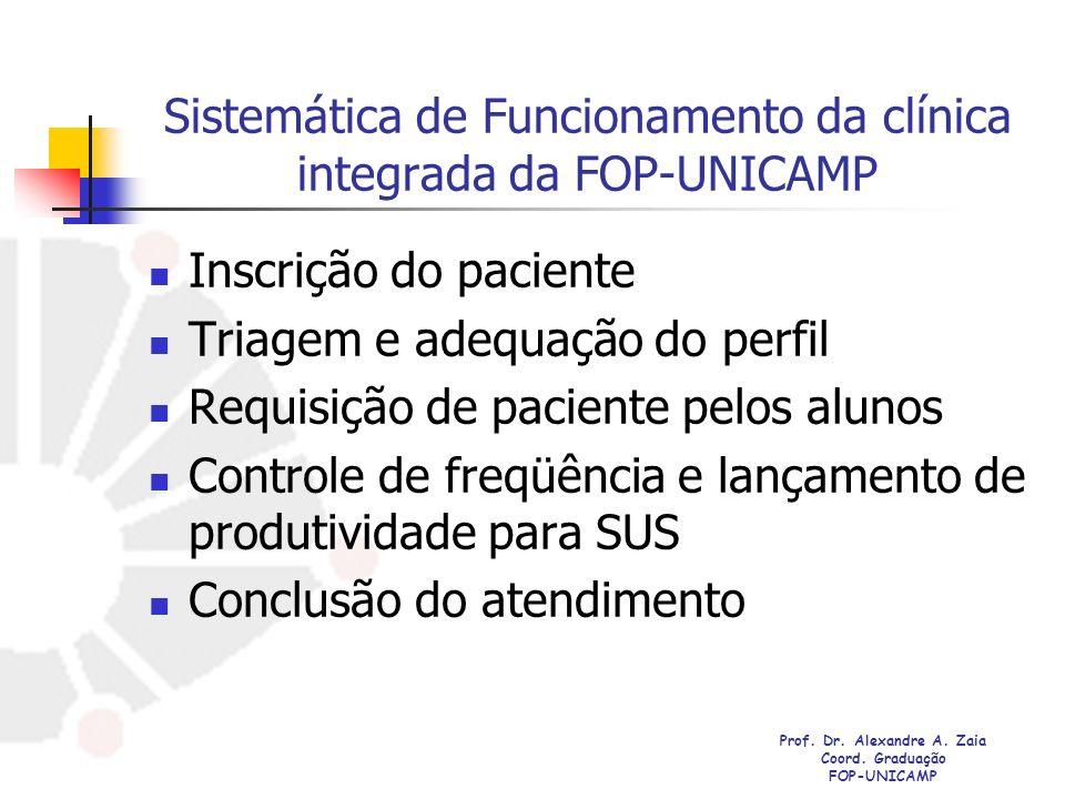 Sistemática de Funcionamento da clínica integrada da FOP-UNICAMP Inscrição do paciente Triagem e adequação do perfil Requisição de paciente pelos alun