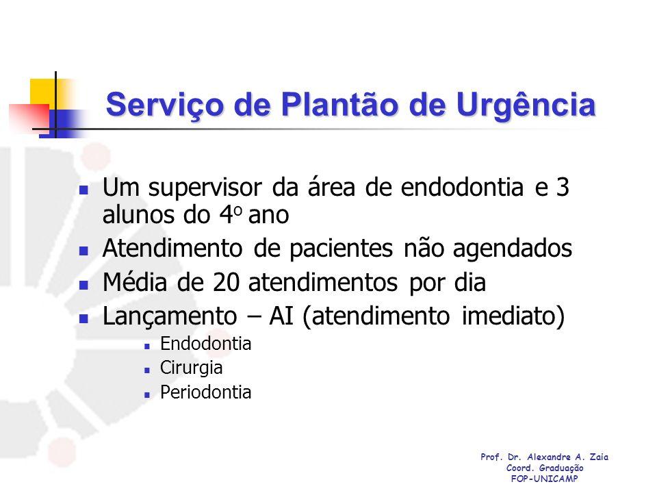 Serviço de Plantão de Urgência Um supervisor da área de endodontia e 3 alunos do 4 o ano Atendimento de pacientes não agendados Média de 20 atendiment