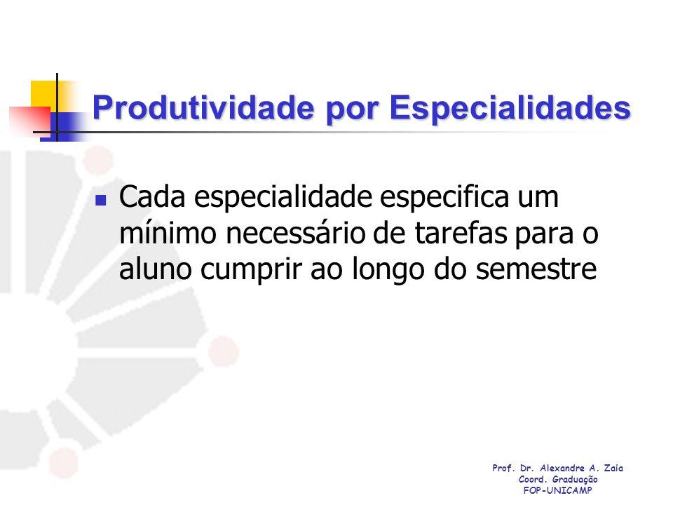 Produtividade por Especialidades Cada especialidade especifica um mínimo necessário de tarefas para o aluno cumprir ao longo do semestre Prof. Dr. Ale