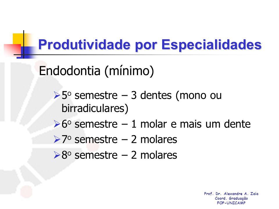 Endodontia (mínimo) 5 o semestre – 3 dentes (mono ou birradiculares) 6 o semestre – 1 molar e mais um dente 7 o semestre – 2 molares 8 o semestre – 2