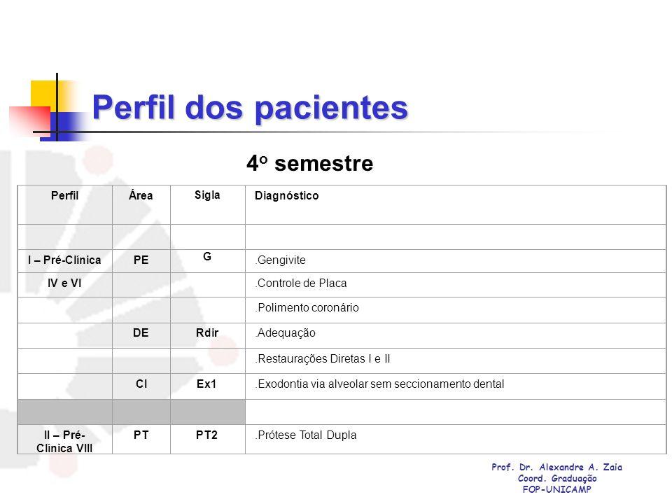 Perfil dos pacientes PerfilÁreaSiglaDiagnóstico I – Pré-ClínicaPE G.Gengivite IV e VI.Controle de Placa.Polimento coronário DERdir.Adequação.Restauraç