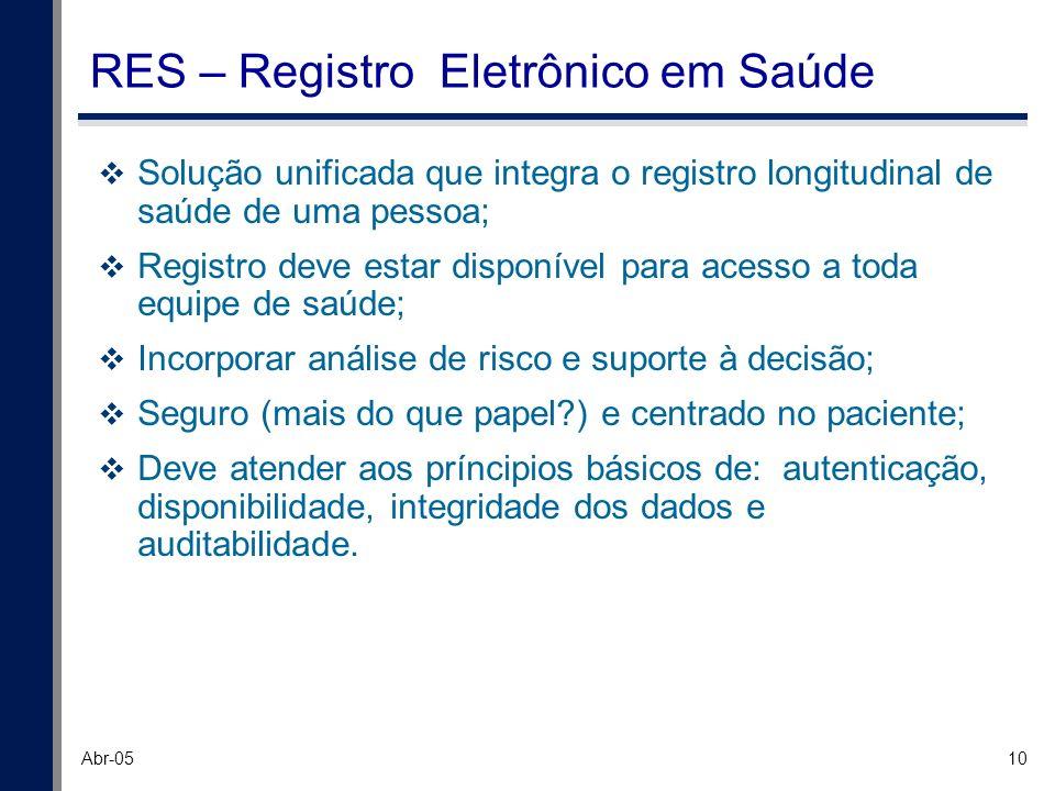 10 Abr-05 RES – Registro Eletrônico em Saúde Solução unificada que integra o registro longitudinal de saúde de uma pessoa; Registro deve estar disponí
