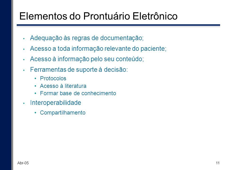 11 Abr-05 Elementos do Prontuário Eletrônico Adequação às regras de documentação; Acesso a toda informação relevante do paciente; Acesso à informação