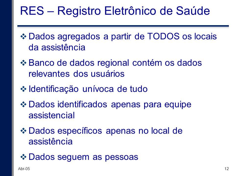 12 Abr-05 RES – Registro Eletrônico de Saúde Dados agregados a partir de TODOS os locais da assistência Banco de dados regional contém os dados releva