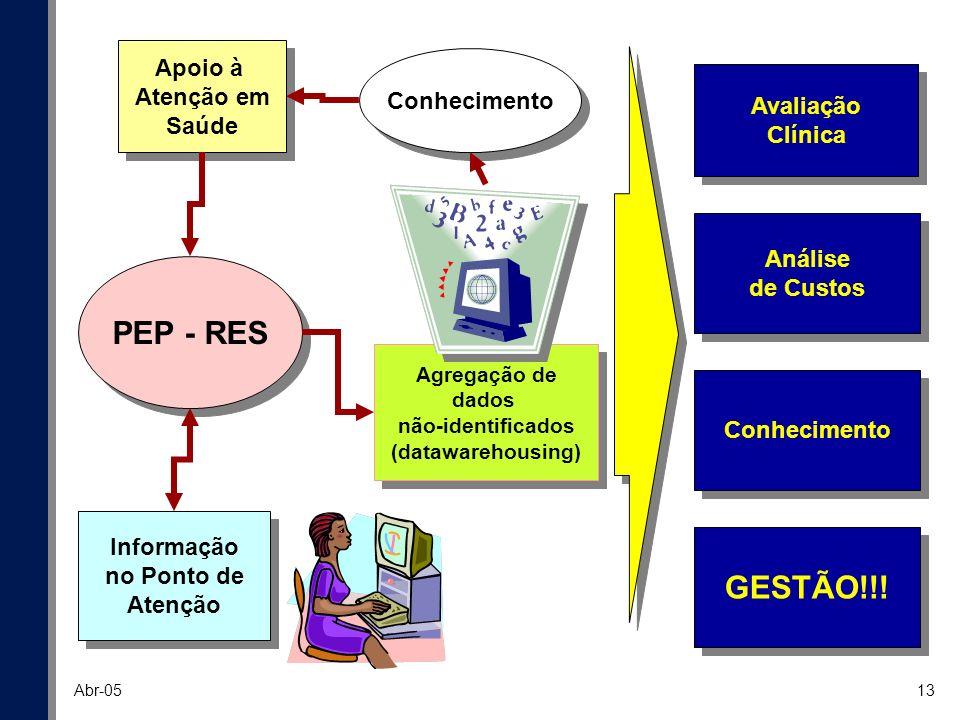 13 Abr-05 PEP - RES Apoio à Atenção em Saúde Avaliação Clínica Análise de Custos Análise de Custos Conhecimento Informação no Ponto de Atenção Informa