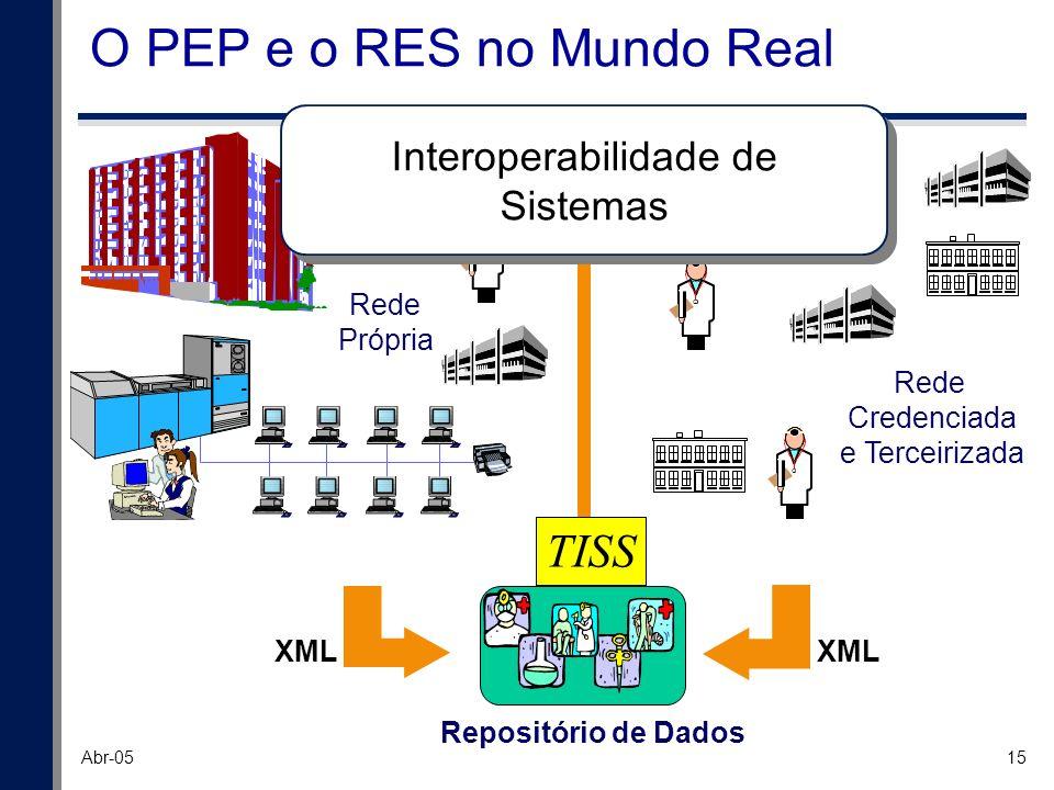 15 Abr-05 O PEP e o RES no Mundo Real Rede Própria Rede Credenciada e Terceirizada Repositório de Dados Interoperabilidade de Sistemas Interoperabilid