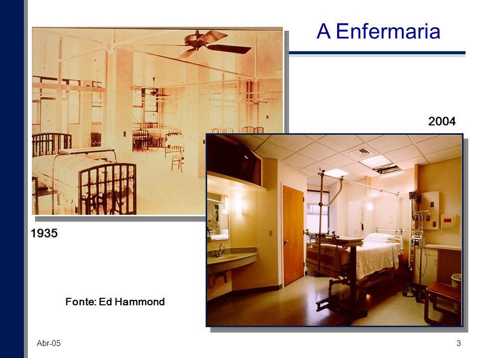 4 Abr-05 1935 Fonte: Ed Hammond 2004 O Centro Cirúrgico