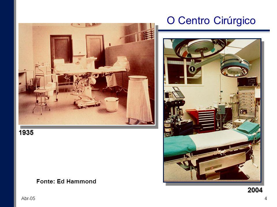 5 Abr-05 1935 Fonte: Ed Hammond 2004 O SAME (e o Prontuário)