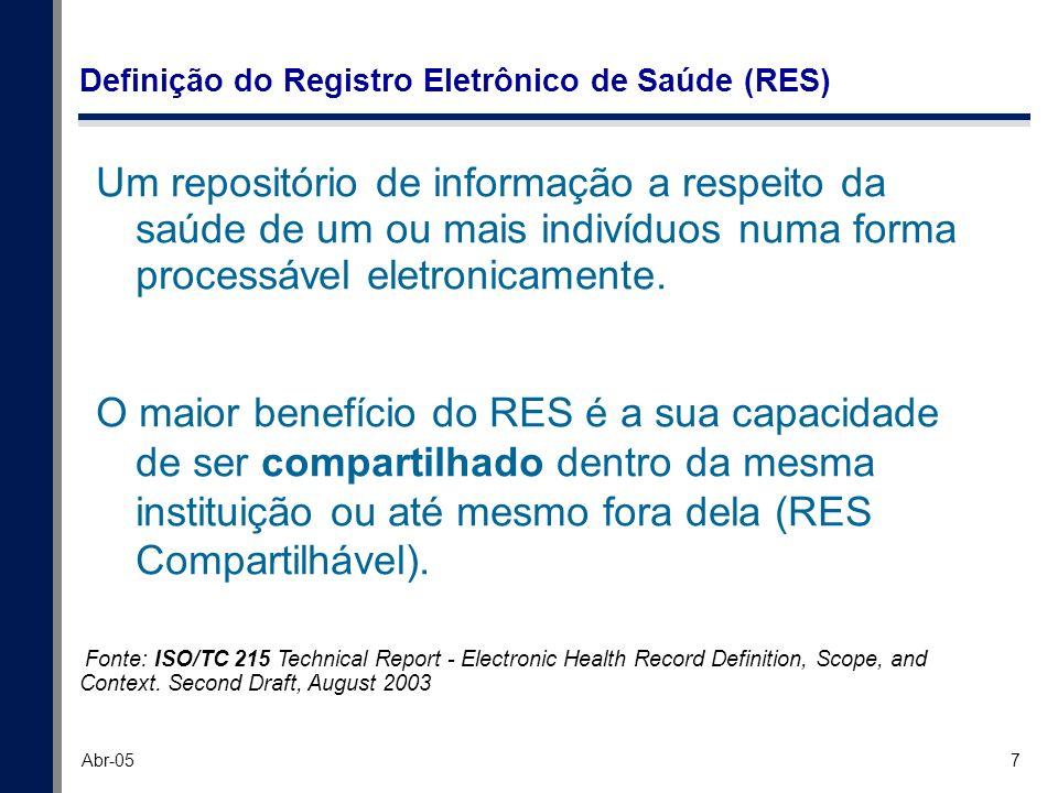 7 Abr-05 Definição do Registro Eletrônico de Saúde (RES) Um repositório de informação a respeito da saúde de um ou mais indivíduos numa forma processá