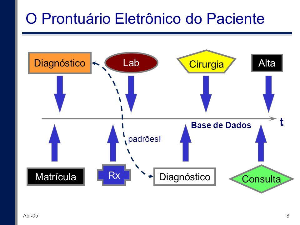 8 Abr-05 O Prontuário Eletrônico do Paciente Matrícula Alta Diagnóstico t Base de Dados padrões! Lab Rx Cirurgia Consulta