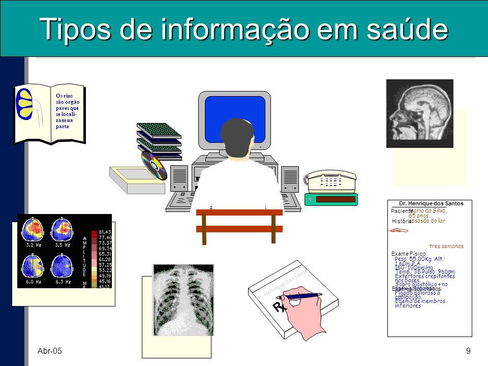 20 Abr-05 Requisitos Funcionais Suporte aos processos clínicos Problemas / condições de saúde e outras questões Raciocínio Clínico Suporte à decisão, protocolos clínicos e alertas.