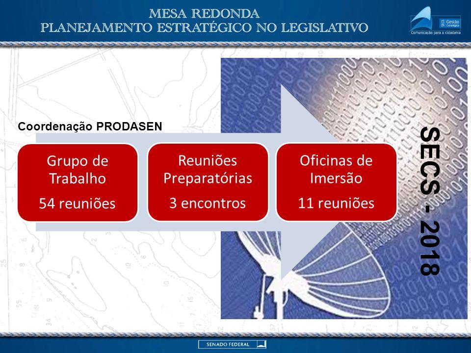 Planejamento Estratégico Secretaria Especial de Comunicação Social Obrigada.