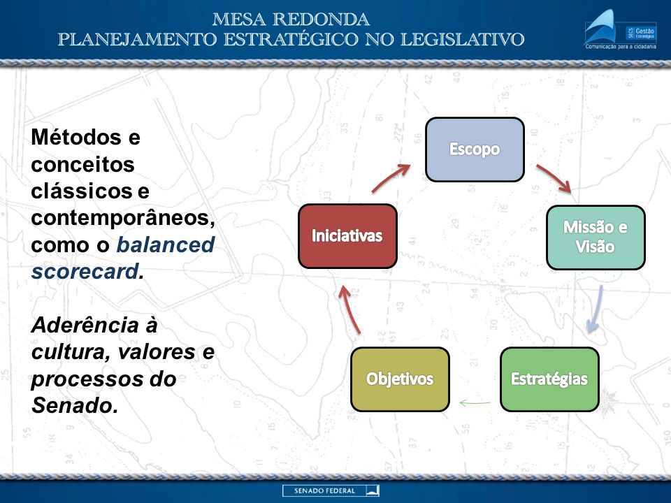 Métodos e conceitos clássicos e contemporâneos, como o balanced scorecard. Aderência à cultura, valores e processos do Senado.