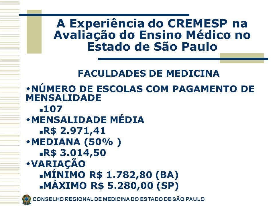 CONSELHO REGIONAL DE MEDICINA DO ESTADO DE SÃO PAULO A Experiência do CREMESP na Avaliação do Ensino Médico no Estado de São Paulo FACULDADES DE MEDICINA NÚMERO DE ESCOLAS COM PAGAMENTO DE MENSALIDADE 107 MENSALIDADE MÉDIA R$ 2.971,41 MEDIANA (50% ) R$ 3.014,50 VARIAÇÃO MÍNIMO R$ 1.782,80 (BA) MÁXIMO R$ 5.280,00 (SP)