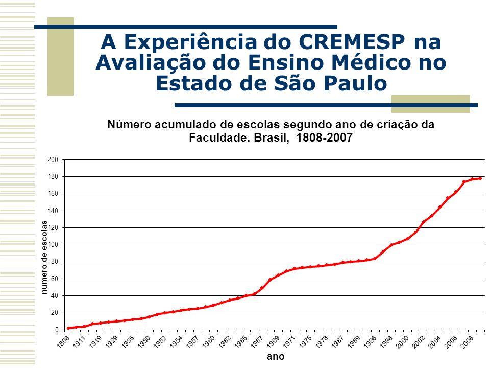 CONSELHO REGIONAL DE MEDICINA DO ESTADO DE SÃO PAULO A Experiência do CREMESP na Avaliação do Ensino Médico no Estado de São Paulo FACULDADES DE MEDICINA Nº.